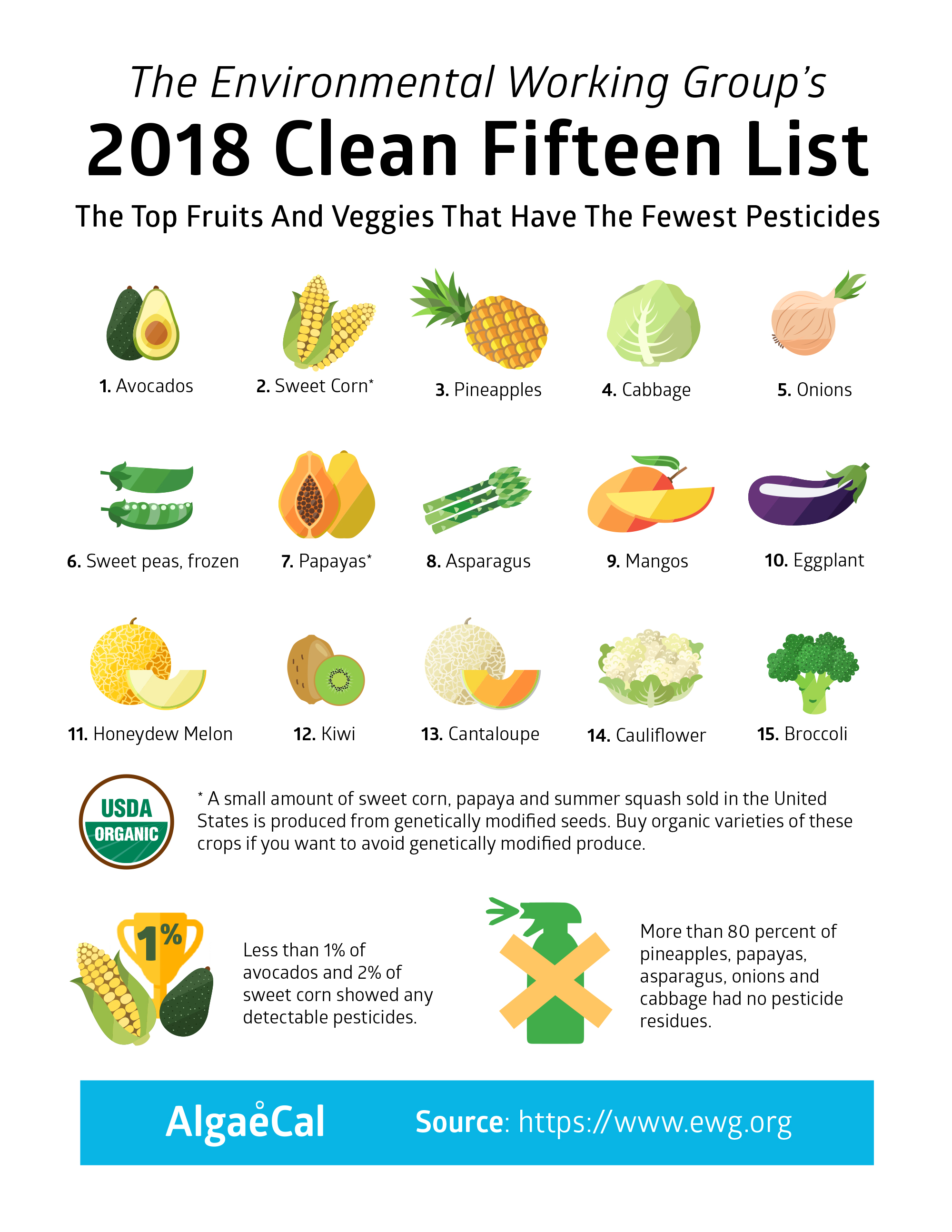 Know Your Dirty Dozen And Clean Fif